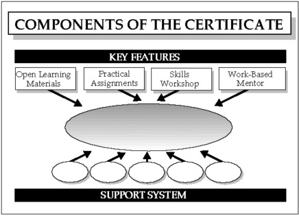 components of the certificate