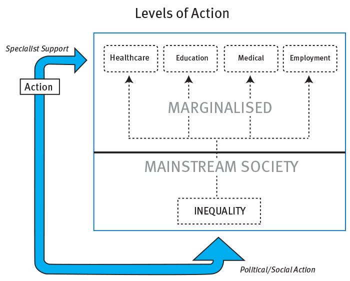 Figure 2: Levels of action for frontline carers and service providers (Sheerin 2011).