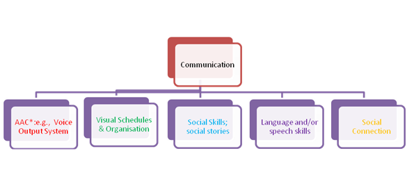 develop communication skills